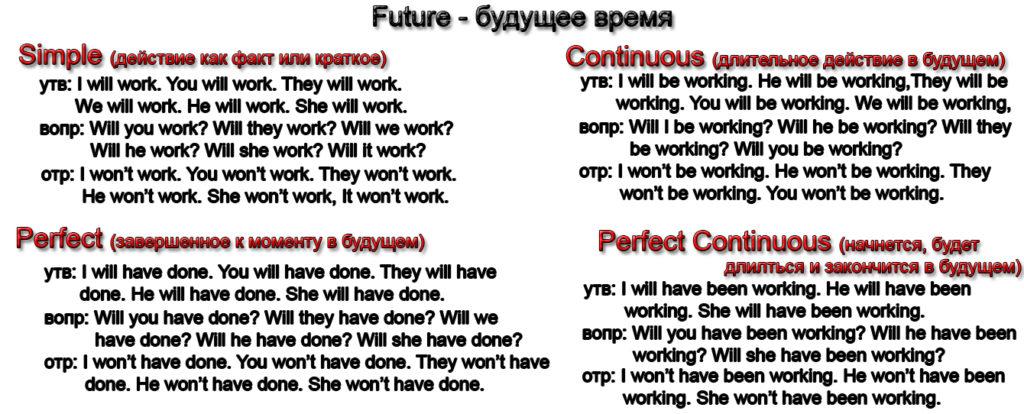 Урок 14. Future Simple, Future Continuous